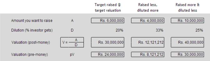 Valuation options