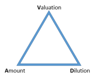 Valuation_triangle