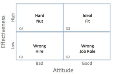 Effective v Attitude Matrix