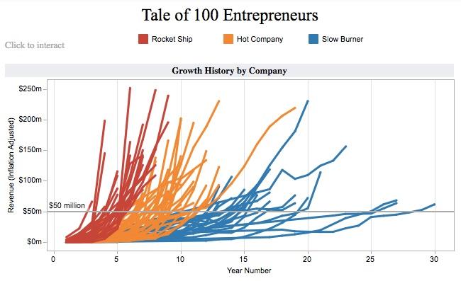 tale_of100_entrepreneurs-tableau