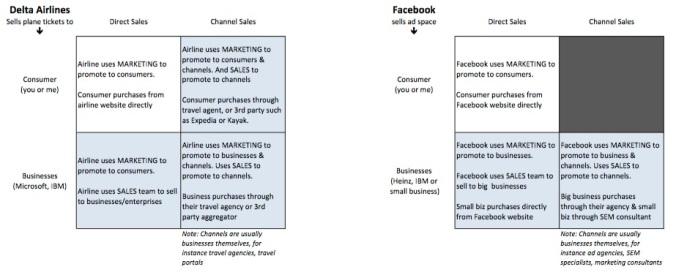 Delta_Facebook_Mktg_Sales